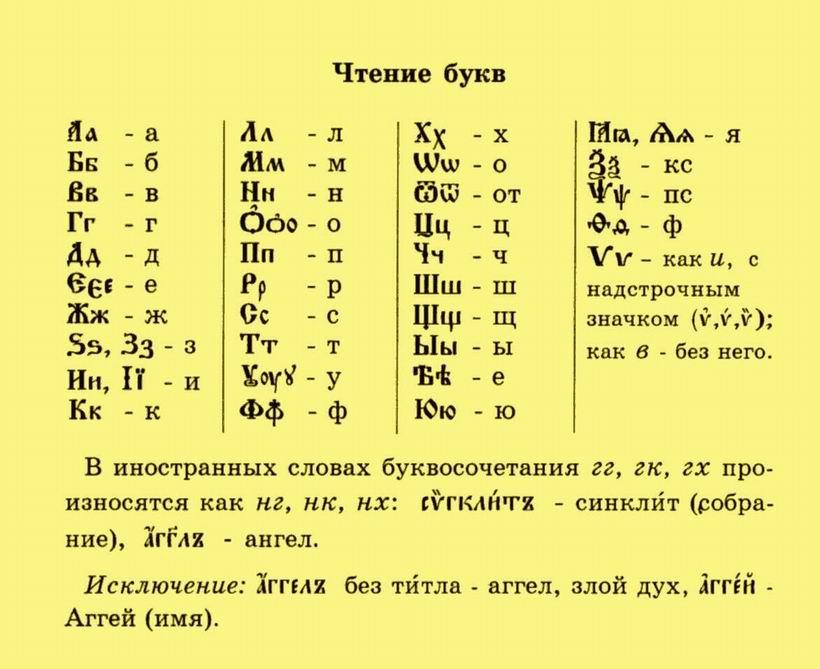 Церковнославянский алфавит с переводом на русский